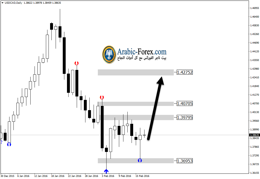 USDCADDaily999