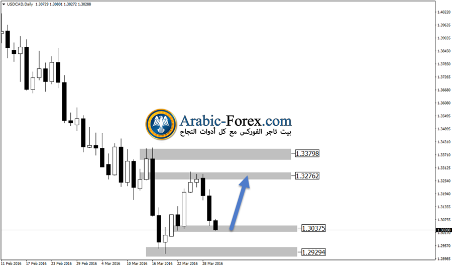 USDCADDaily30