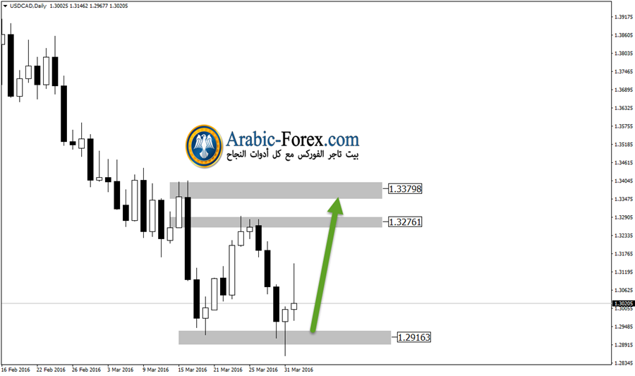 USDCADDaily3