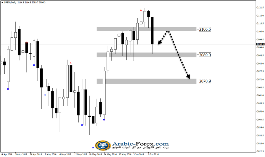 SP500Daily12