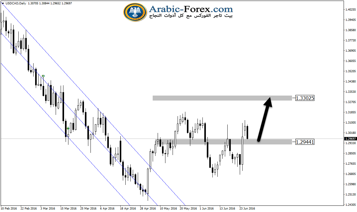 USDCADDaily28