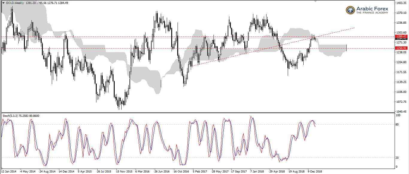 - [GOLD,Weekly]-min